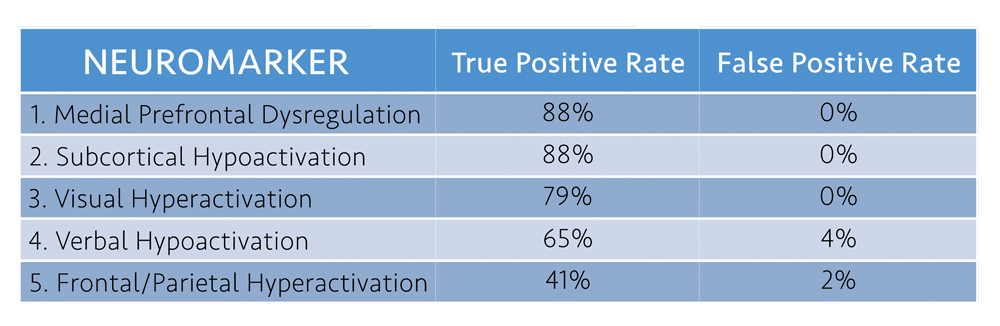 Neuromarkers Reliability Rate in Neurocognitive Assesment