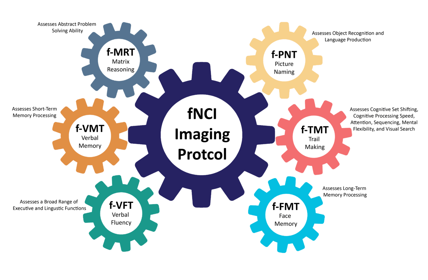 Functional NeuroCognitive Imaging (FNCI)