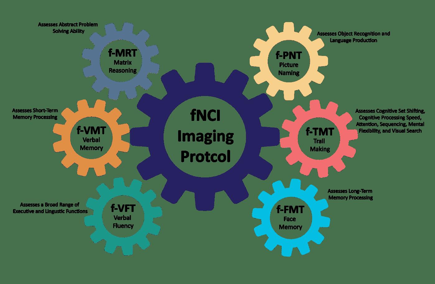 Functional NeuroCognitive Imaging (FNCI)