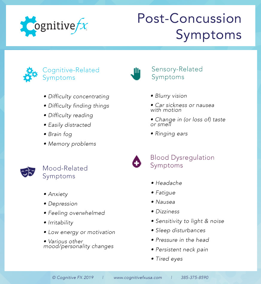 Post-Concussion Symptoms list