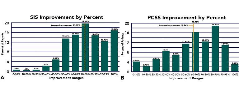 PCSS-SIS-graphs-PCS-symptoms-image-1
