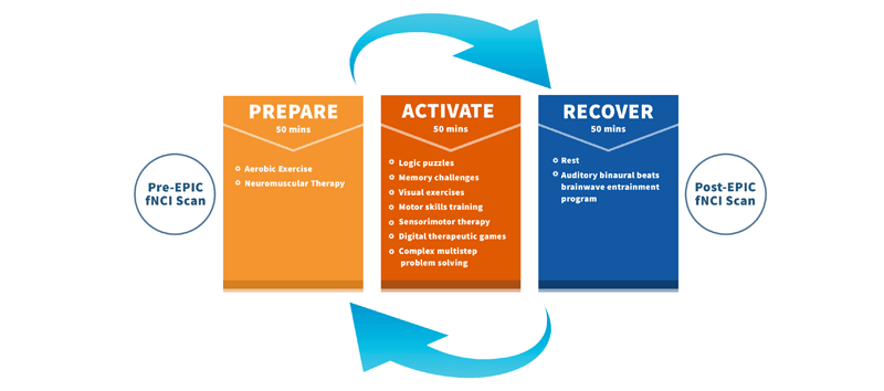 The process includes a pre-EPIC fNCI scan, a prepare phase, an activate phase, a recover phase, and a final fNCI scan