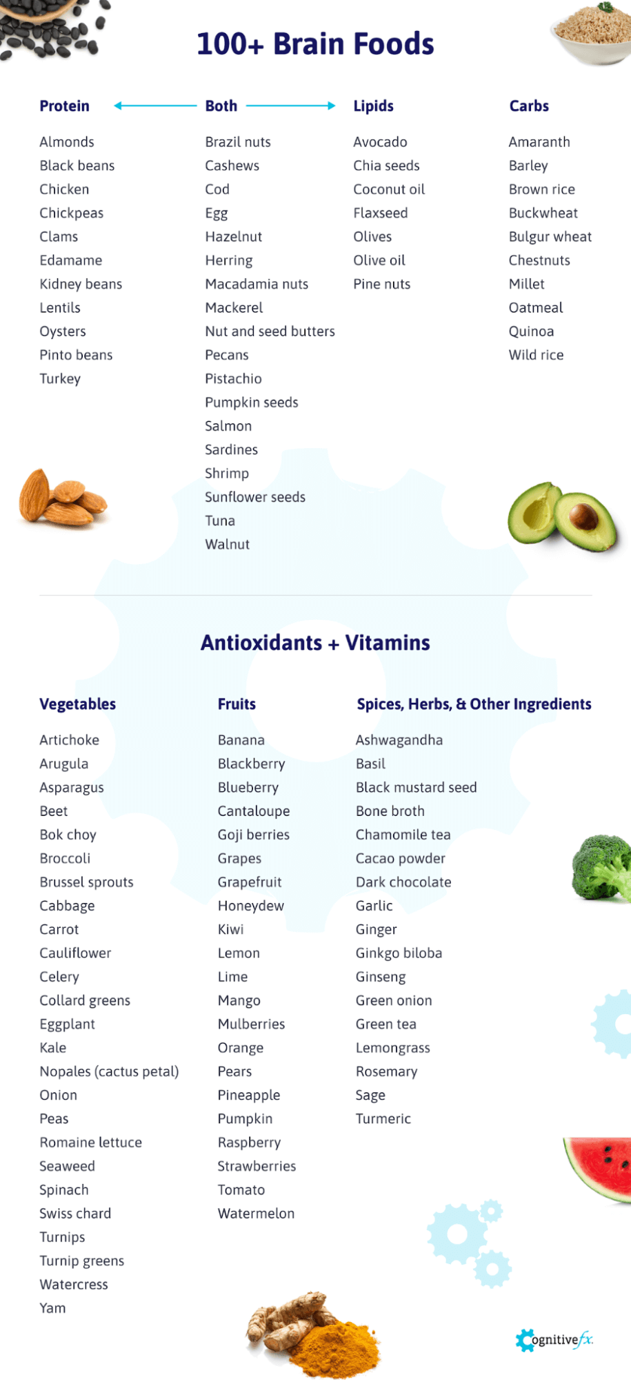 There are many foods that are good for your brain including beans, nuts, oils, fruits and vegetables