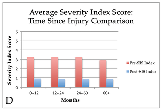 Time-Since-Injury.png