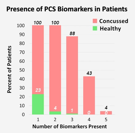 a chart showing how majority of concussed people have all 5 biomarkers when compared to a healthy brain