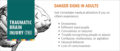 Shows list of danger signs in adults related to head injury
