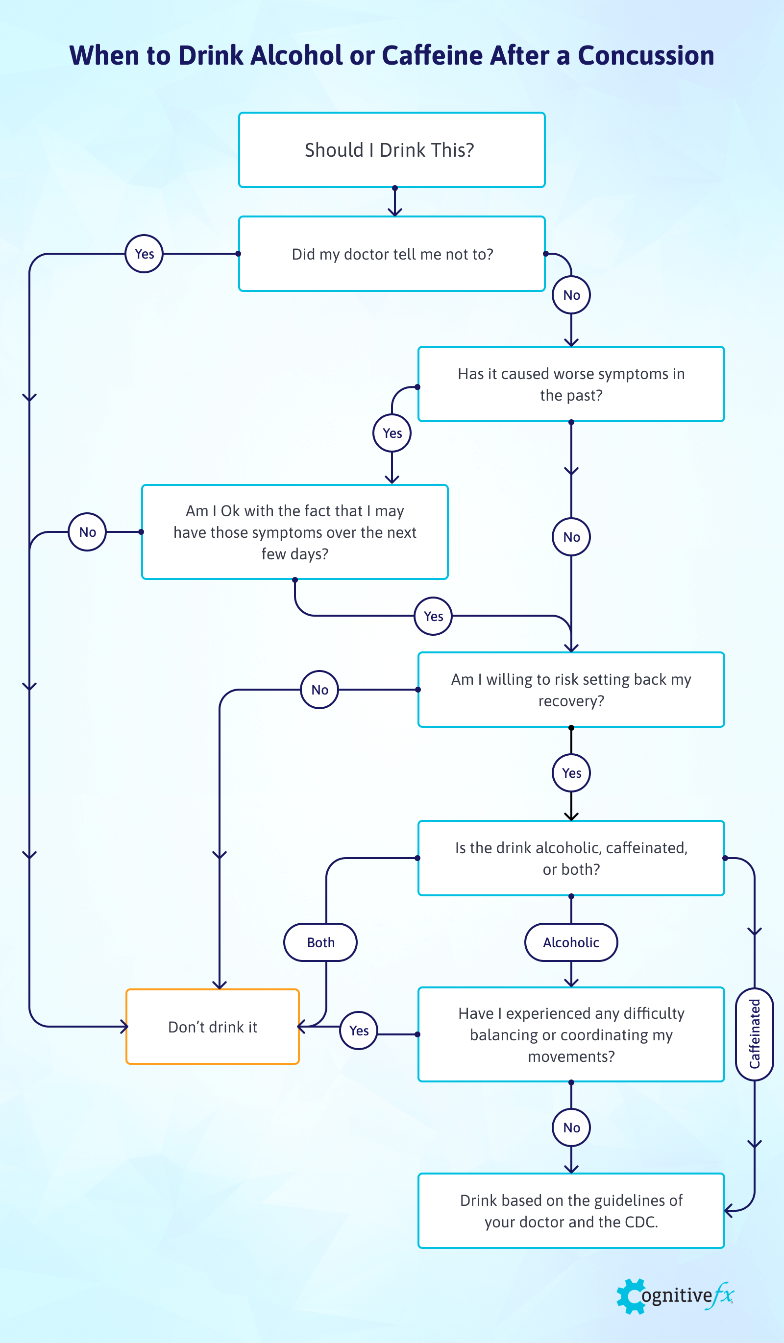 alcohol-caffeine-concussion-recovery-flowchart