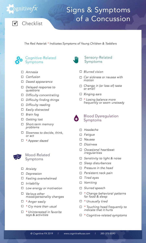 Signs & Symptoms of a Concussion Checklist