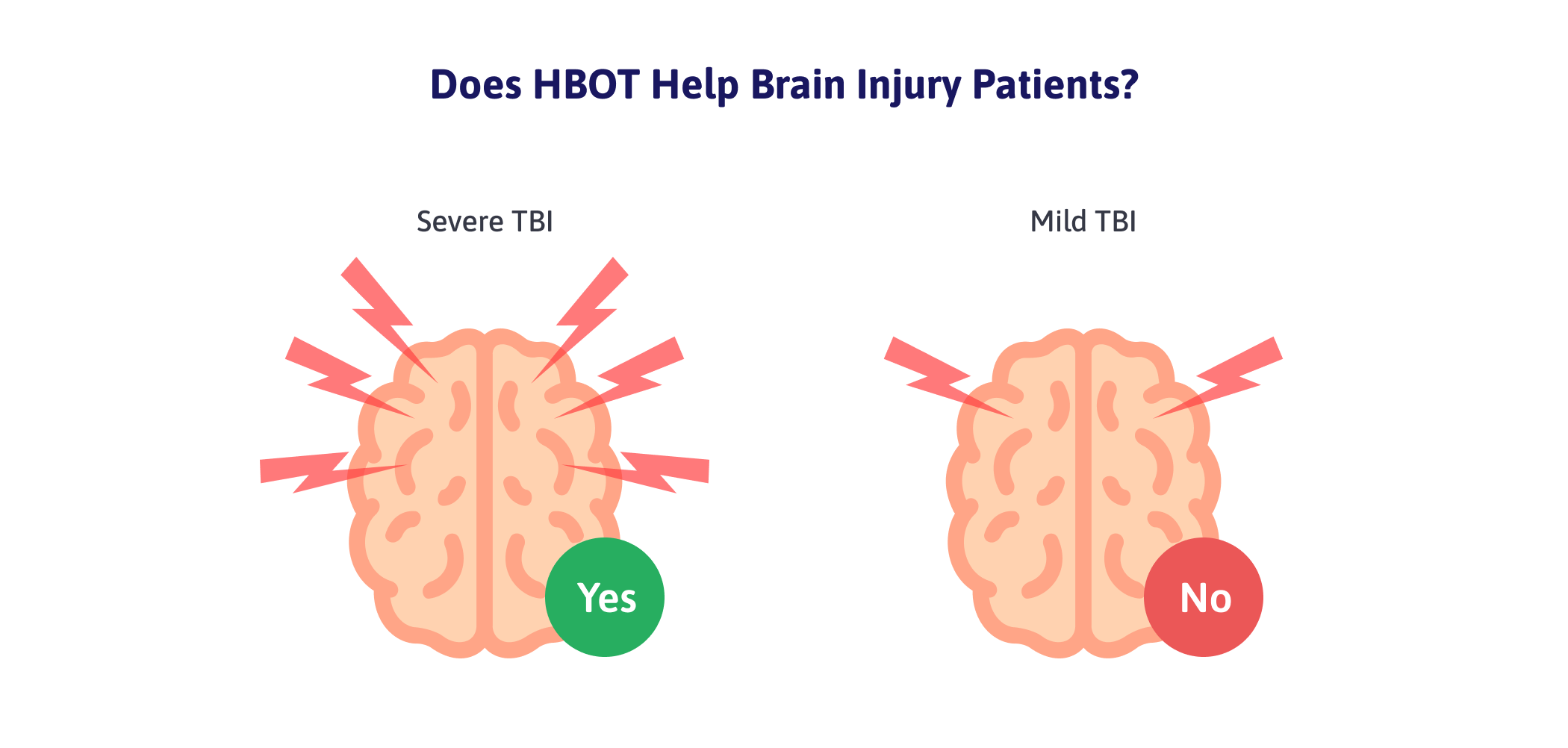 Hyperbaric oxygen treatment helps acute, severe TBI recovery, but does not help patients with lingering post-concussion symptoms.