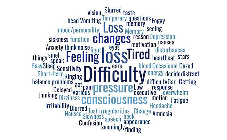 A word cloud graphic utilizing some common symptoms of Post Concussion Syndrome.