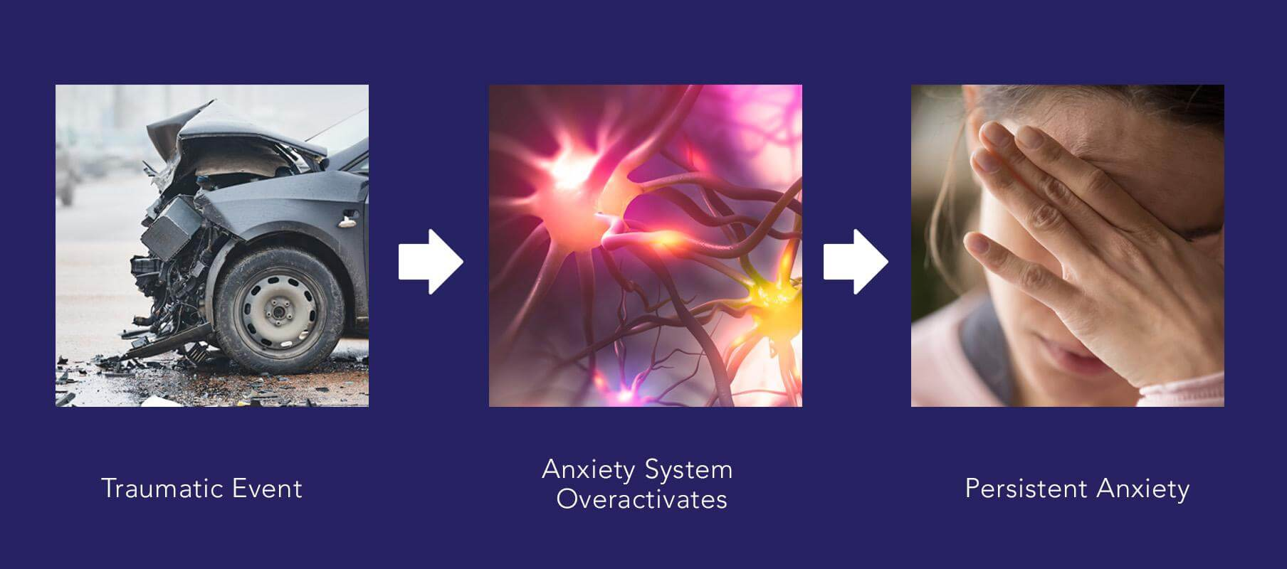 Traumatic Event > Anxiety System Overactivates > Persistent Anxiety -  Learn why some people develop long-term anxiety after a concussion and what you can do about it.