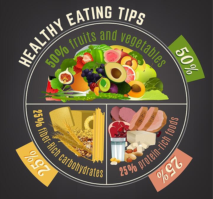 Healthy Eating Tips: 50% Fruits and Veggies, 25% Fiber-Rich Carbohydrates, 25% Protein-Rich Foods