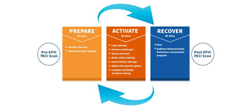 Prepare - Activate - Recover