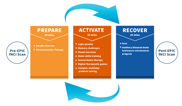 Exercise after a brain injury greatly improves recovery outcomes, especially in combination with cognitive therapies.