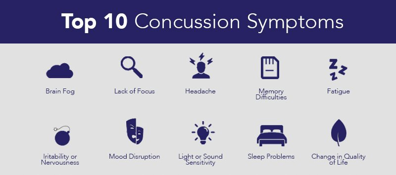 top_10_common_concussion_symptoms
