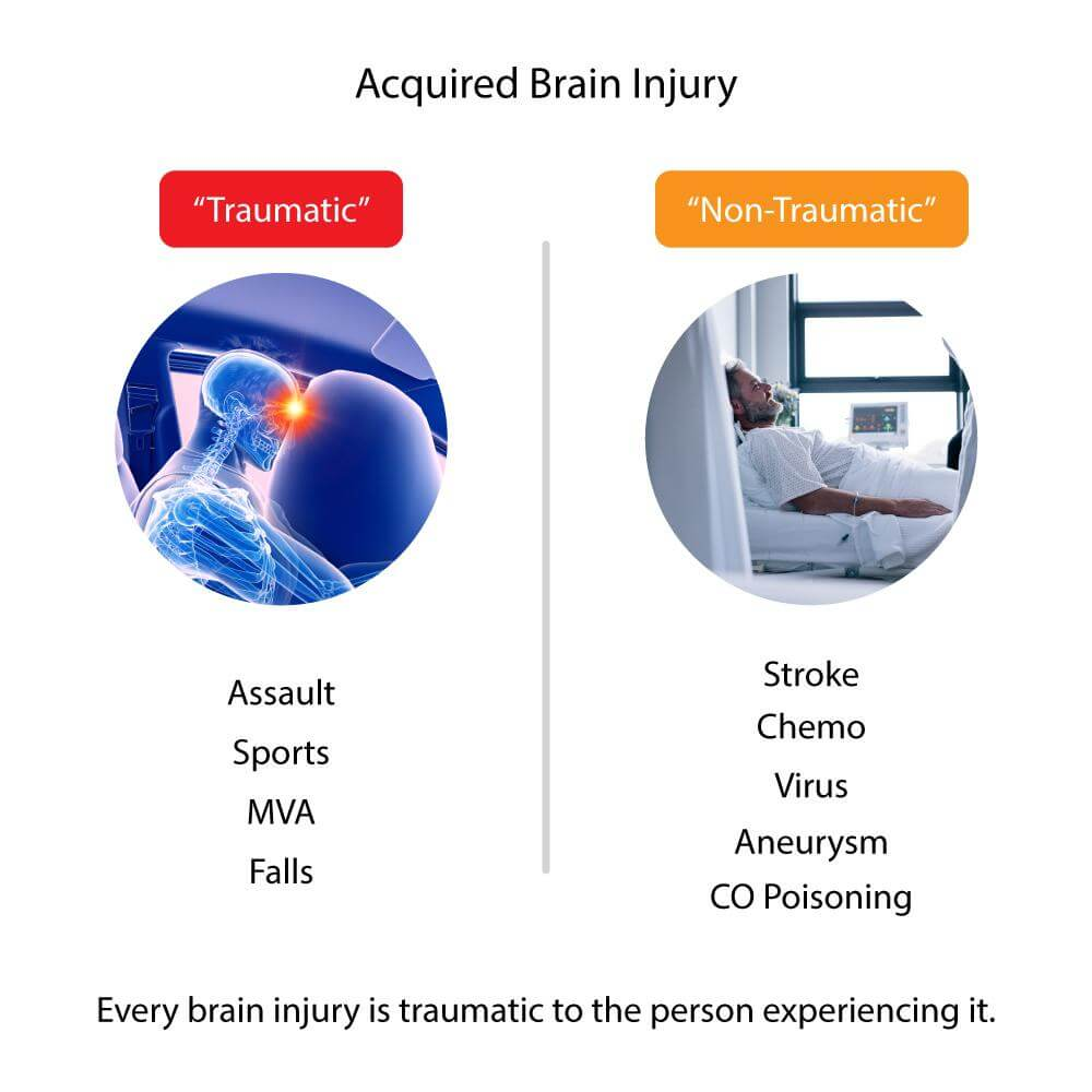 Acquired Brain Injury: Traumatic vs Non-Traumatic
