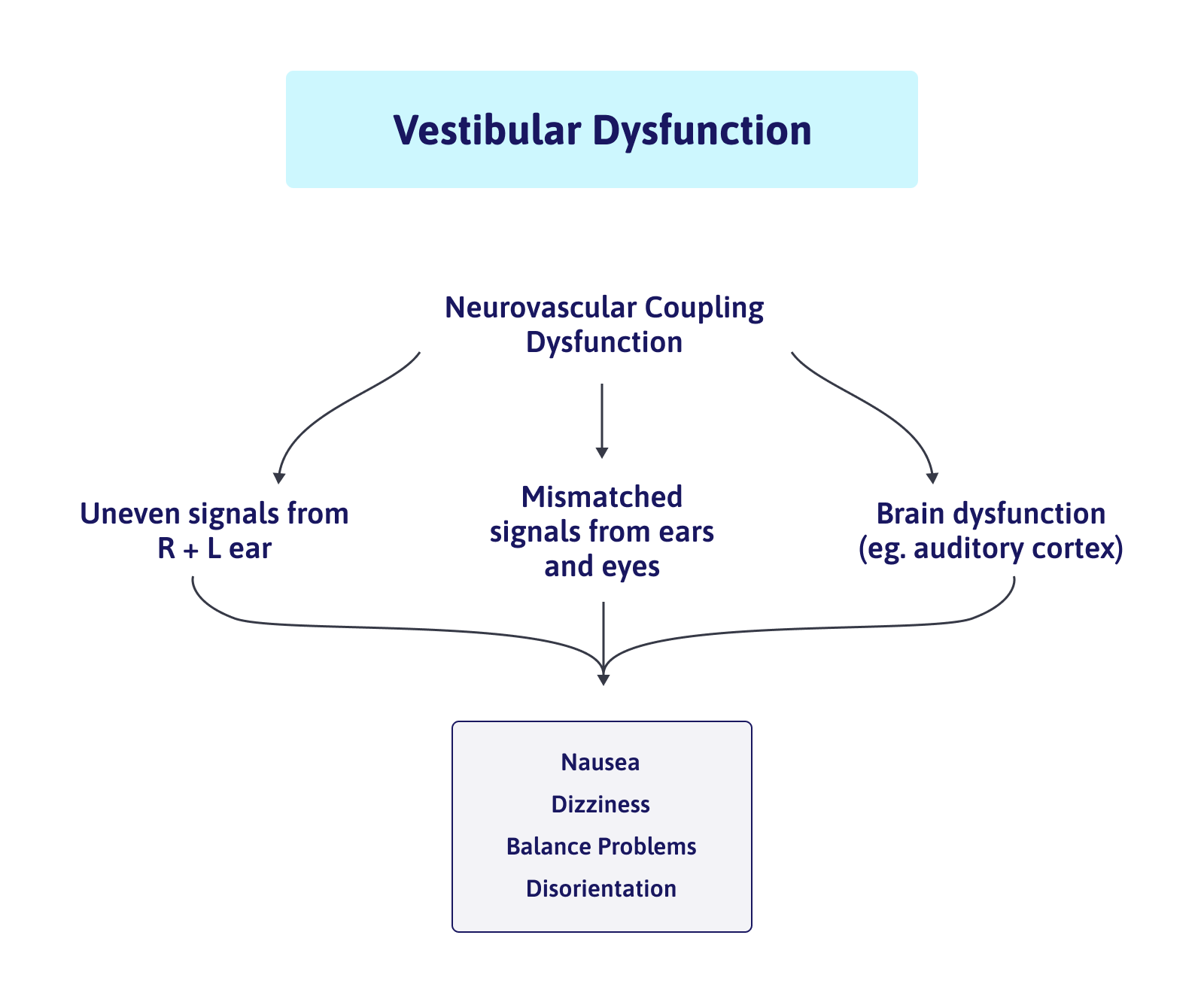 Vestibular therapy for concussion helps the signals from your eyes, body, and ears align.