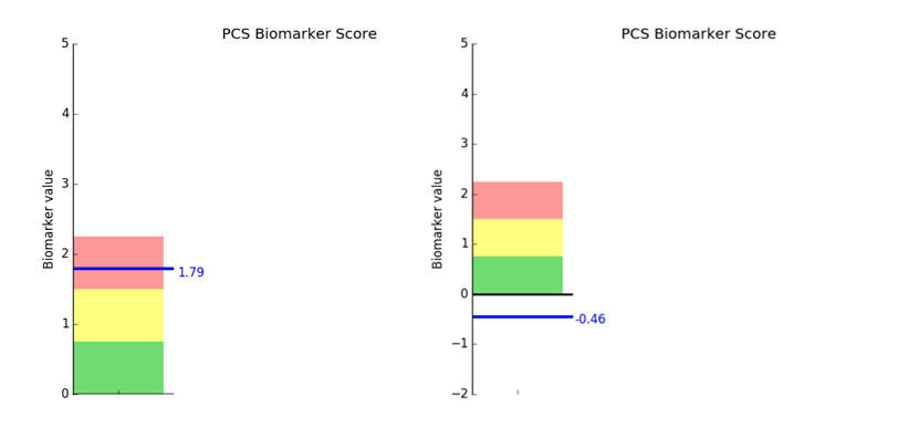 PCS Biomarker Score for Myrthe went from a 1.79 to a -0.46.