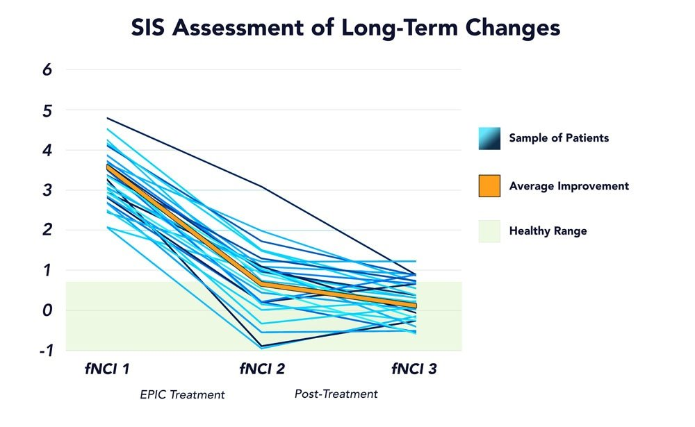 SIS Long Term chart displaying the long-term improvement a patient has from EPIC Treatment