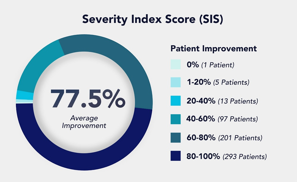 SIS Pie chart displaying the average improvement a patient has from EPIC Treatment