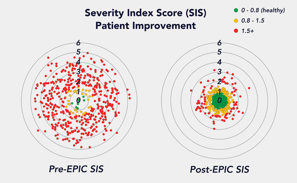 SIS radar graph shows  most patients have SIS scores in the yellow or red before they begin treatment.